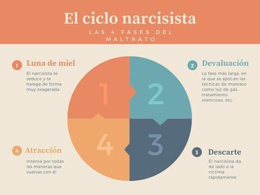 El ciclo narcisista 1